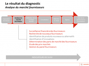 Le résultat de diagnostic